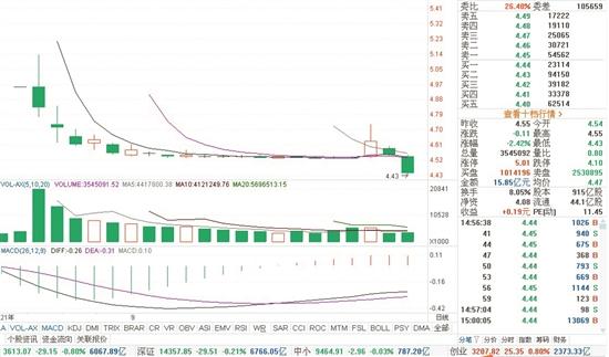 中國電信較上市首日收盤時市值縮水了1000多億元